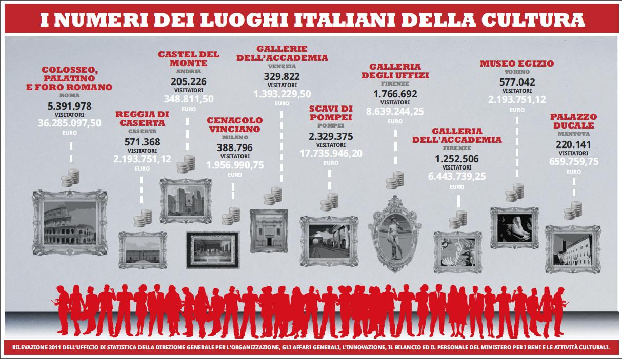 I numeri dei luoghi italiani della cultura